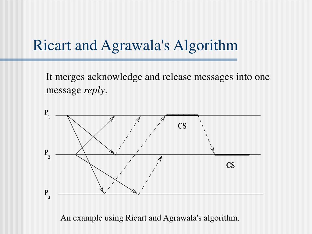 Ricart and Agrawala's Algorithm