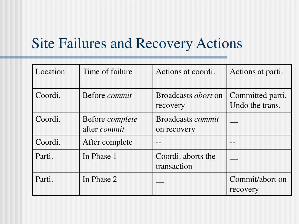Site Failures and Recovery Actions