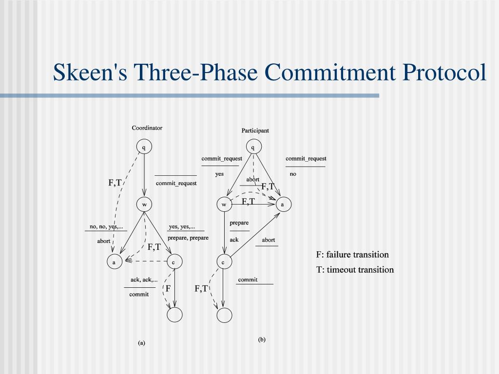Skeen's Three-Phase Commitment Protocol