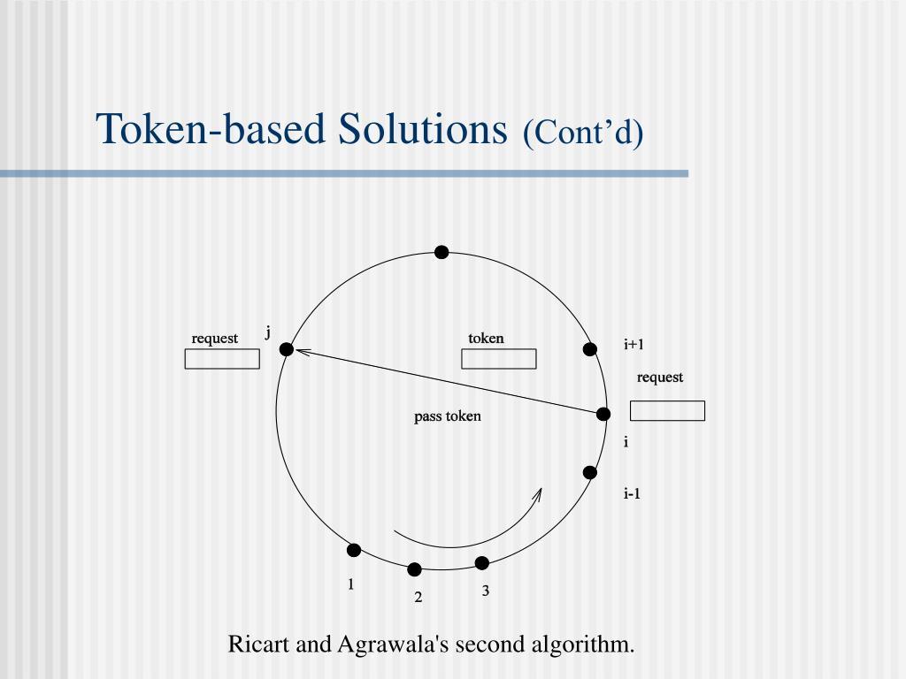 Token-based Solutions