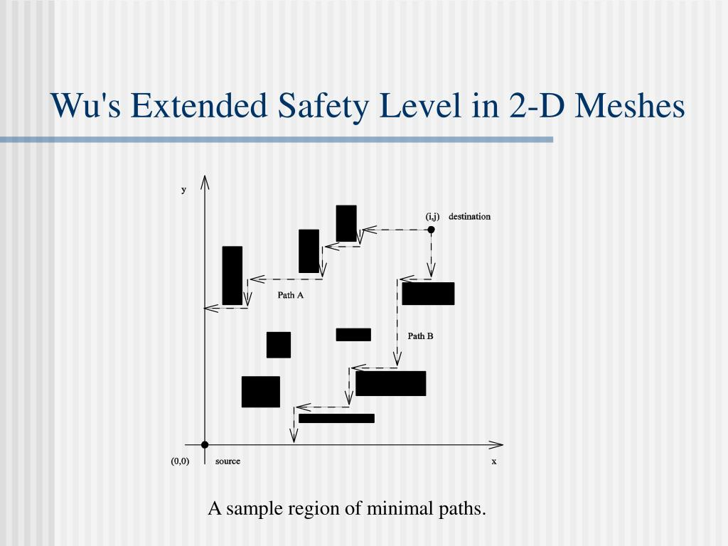 Wu's Extended Safety Level in 2-D Meshes