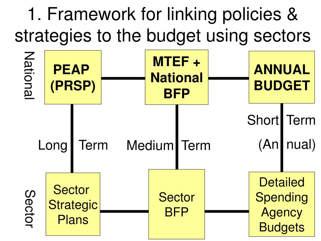 1. Framework for linking policies & strategies to the budget using sectors