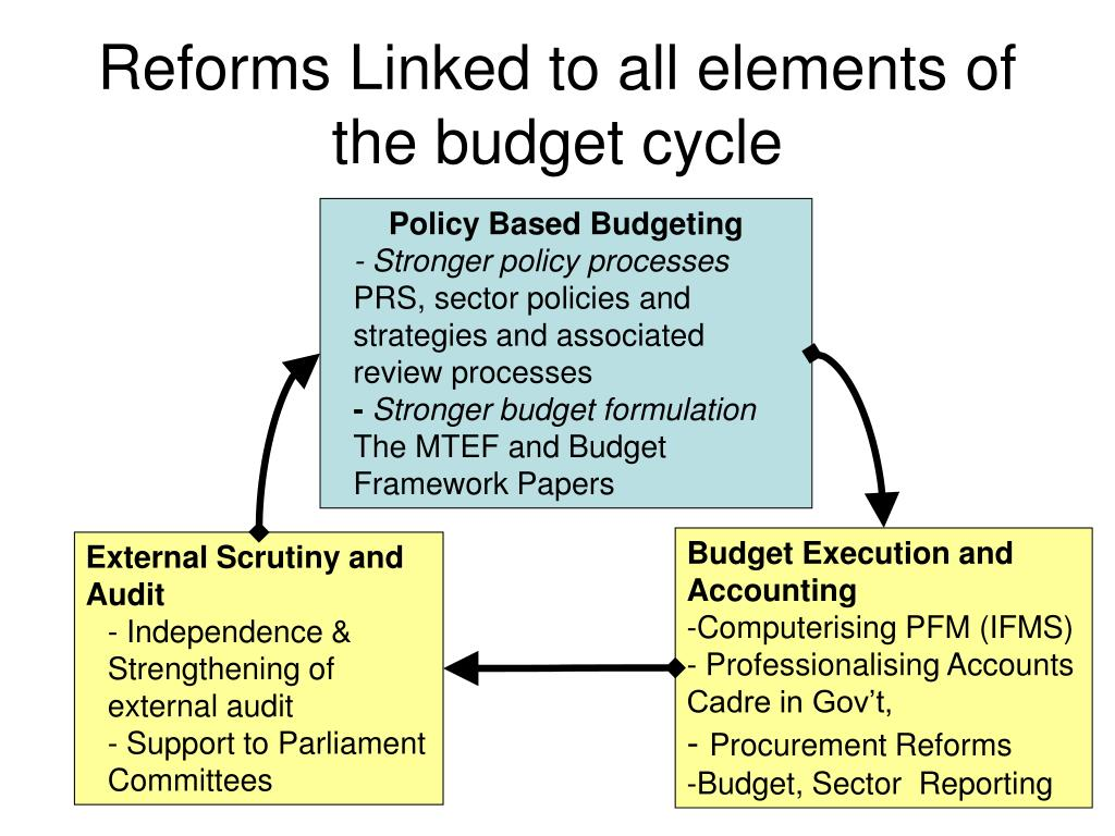 Reforms Linked to all elements of the budget cycle