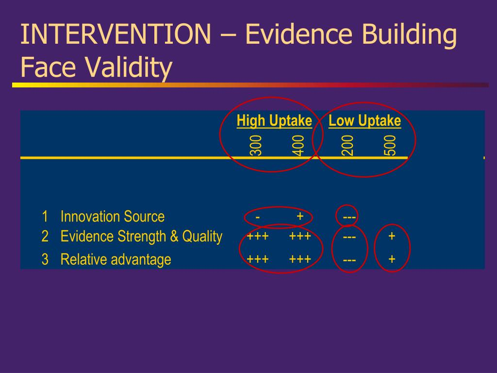 INTERVENTION – Evidence Building