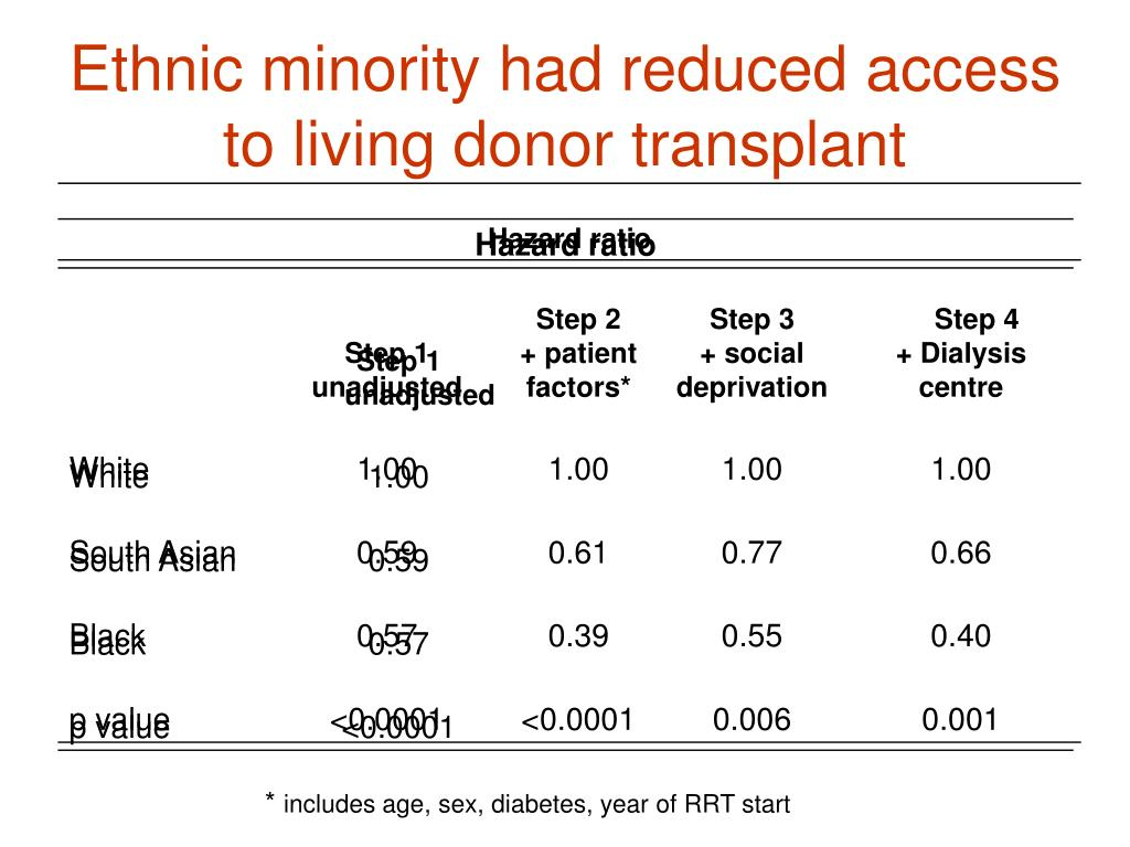 Ethnic minority had reduced access to living donor transplant