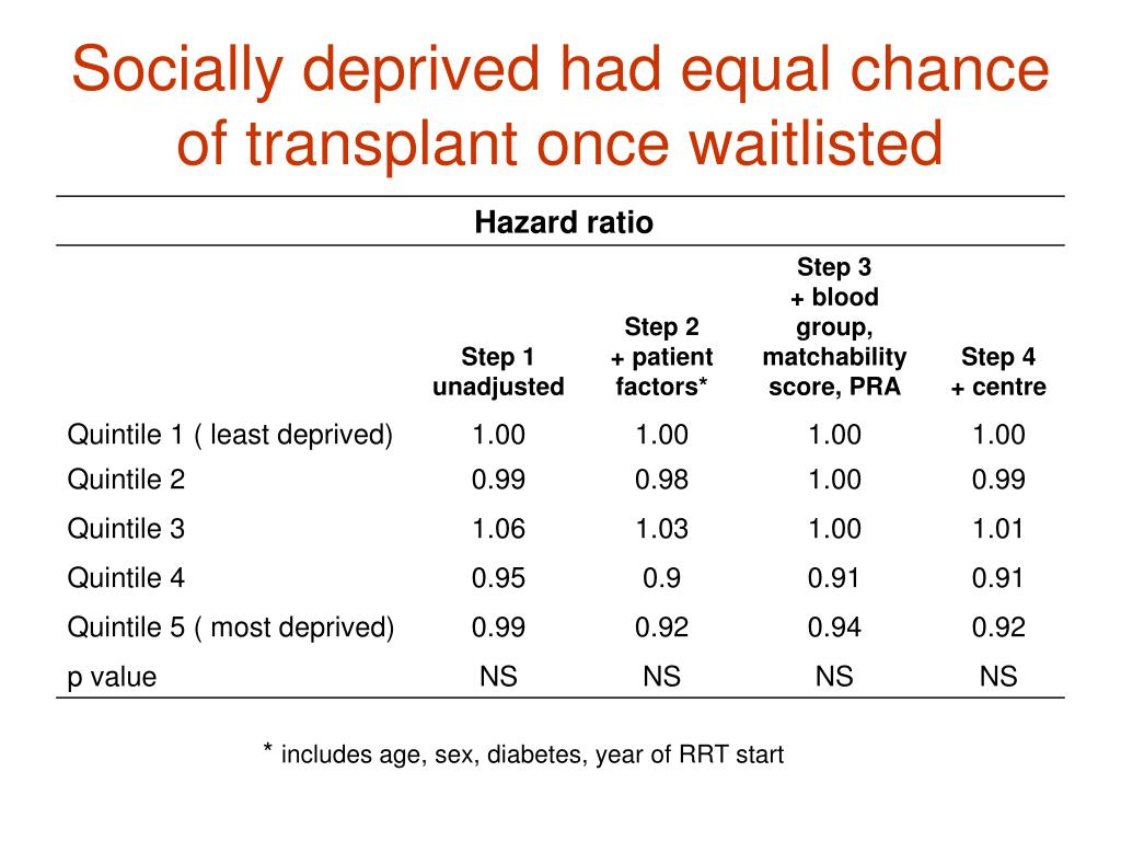 Socially deprived had equal chance of transplant once waitlisted