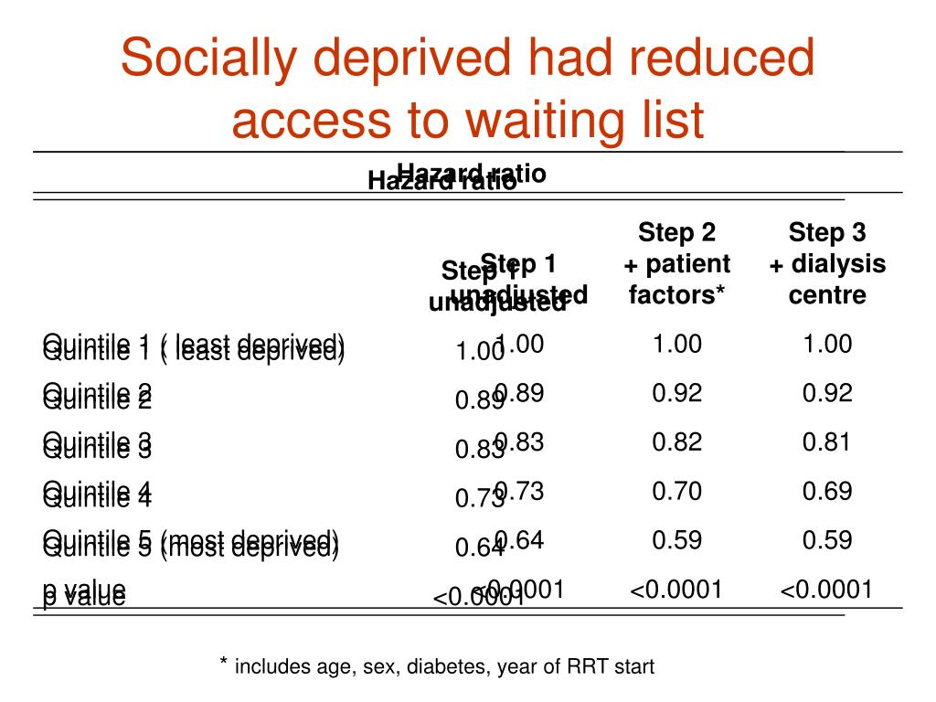 Socially deprived had reduced access to waiting list
