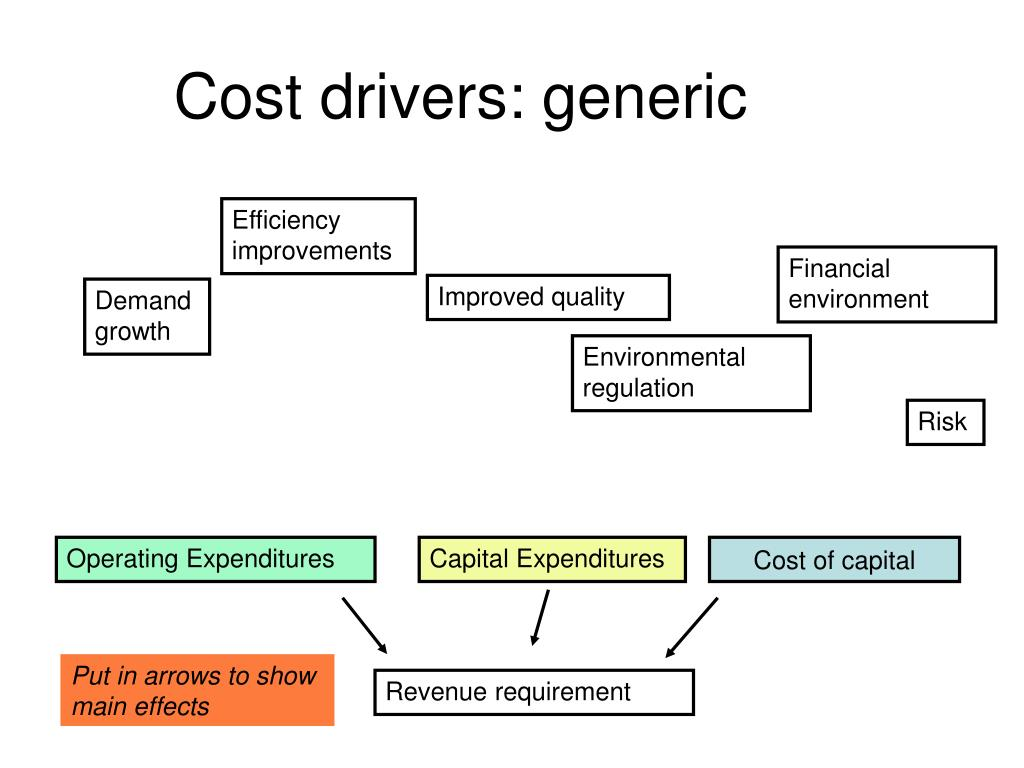 Cost drivers: generic