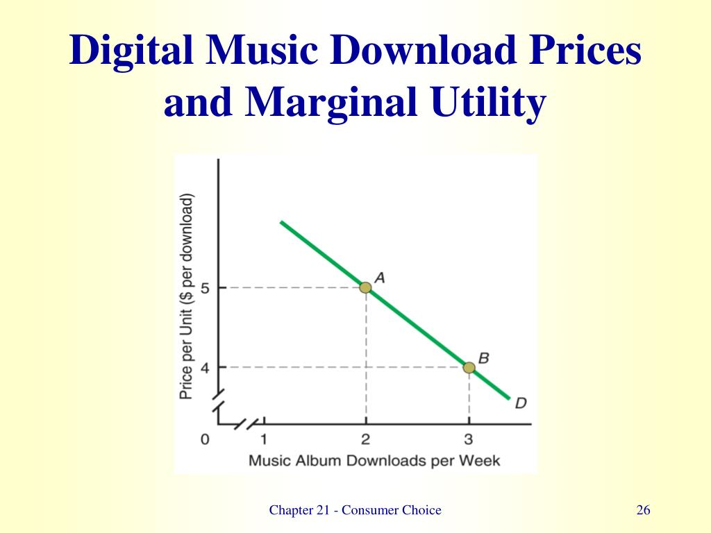 Digital Music Download Prices and Marginal Utility