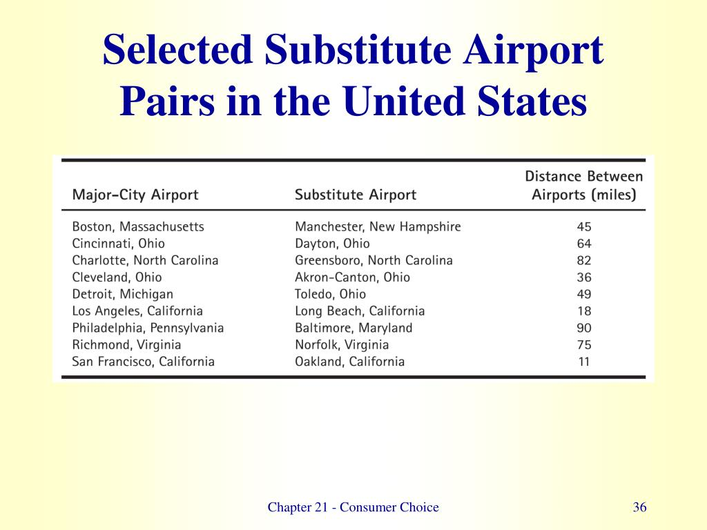 Selected Substitute Airport Pairs in the United States
