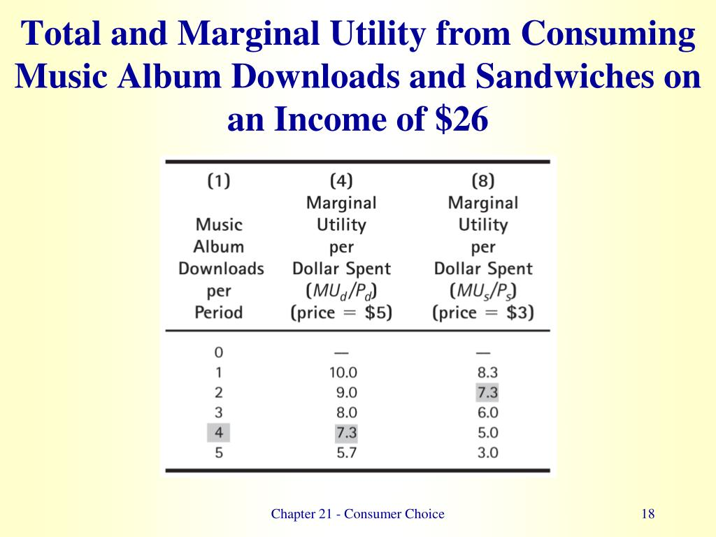 Total and Marginal Utility from Consuming Music Album Downloads and Sandwiches on an Income of $26