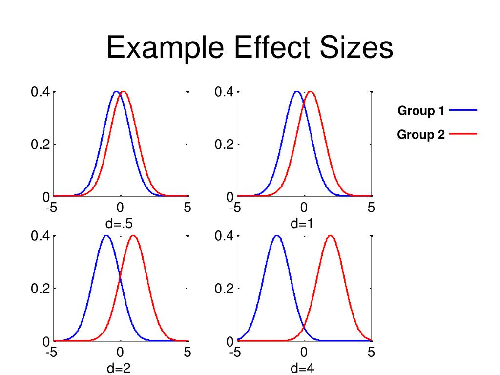 Example Effect Sizes