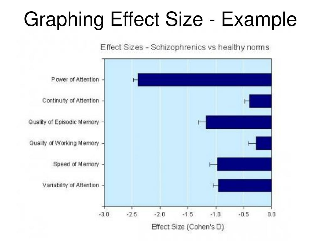 Graphing Effect Size - Example