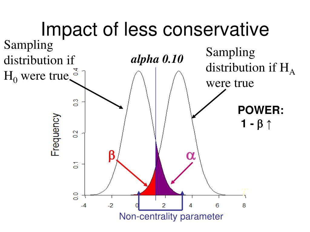 Impact of less
