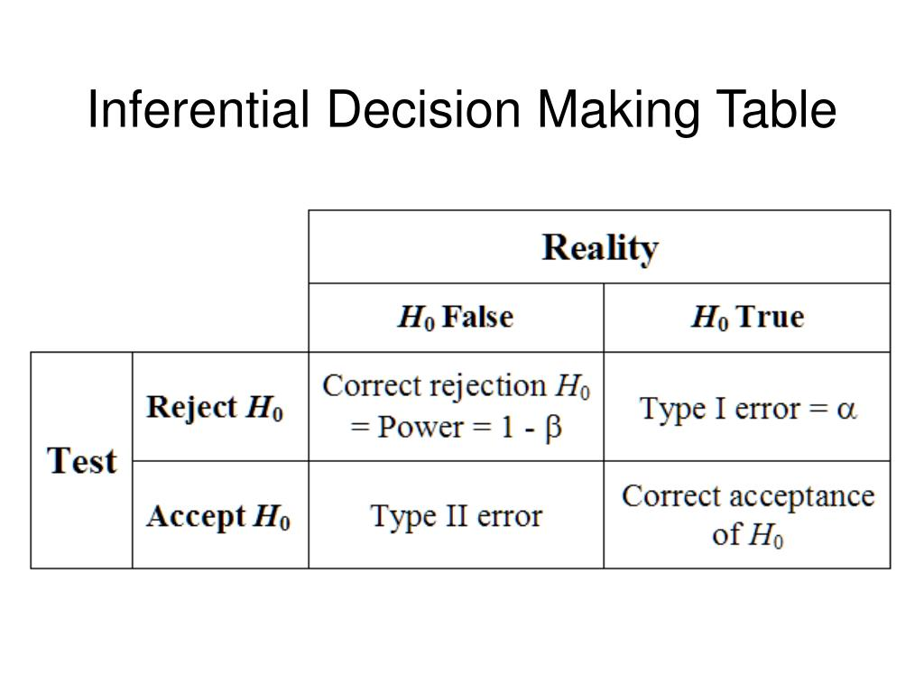 Inferential Decision Making Table