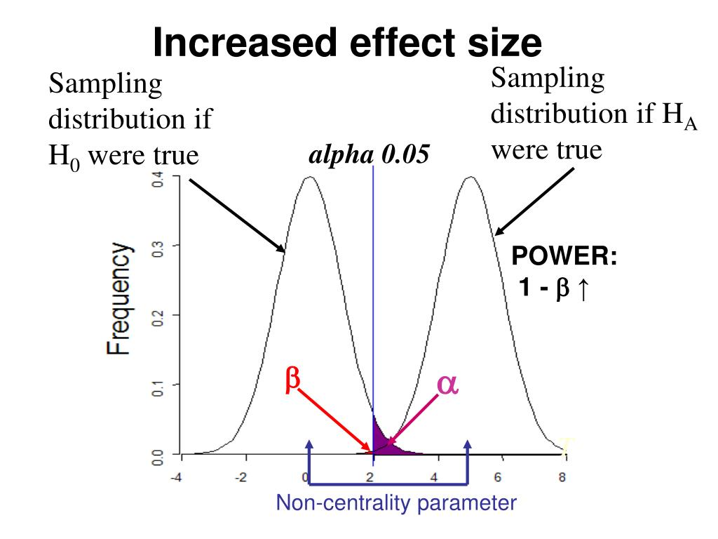 Increased effect size