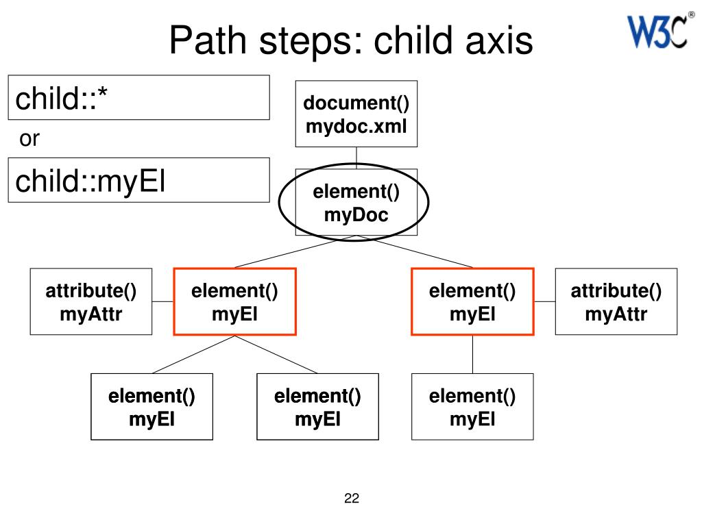 Path steps: child axis
