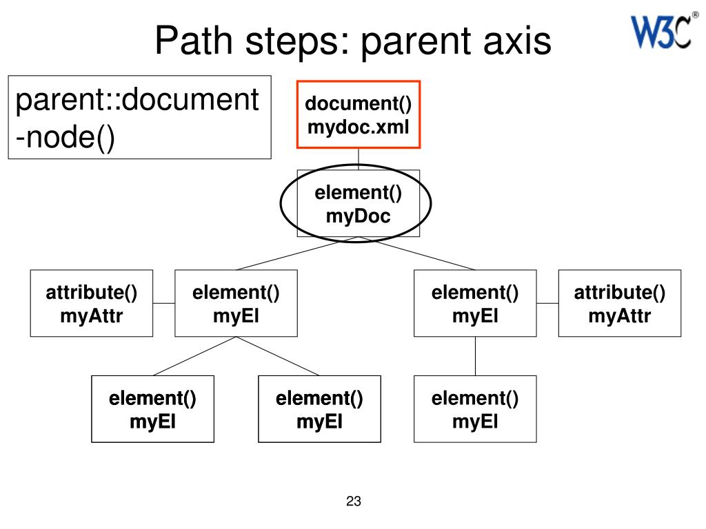 Path steps: parent axis