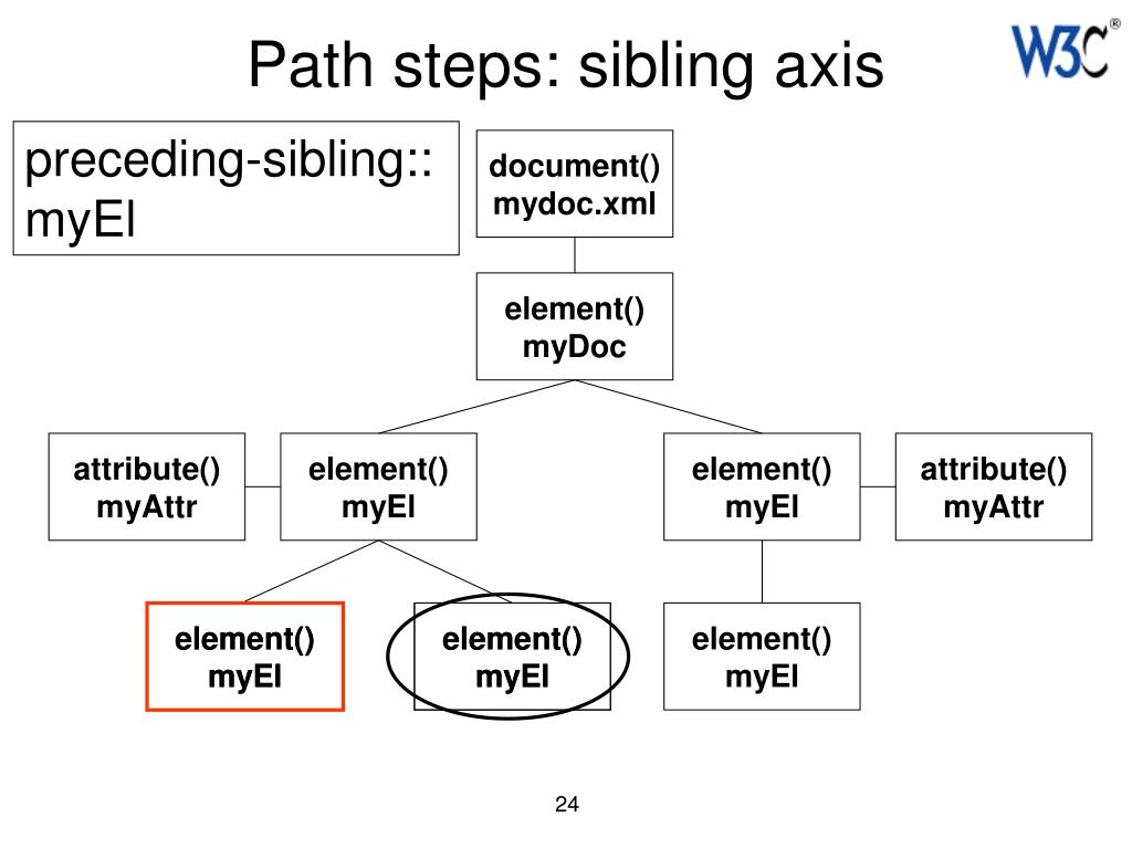 Path steps: sibling axis