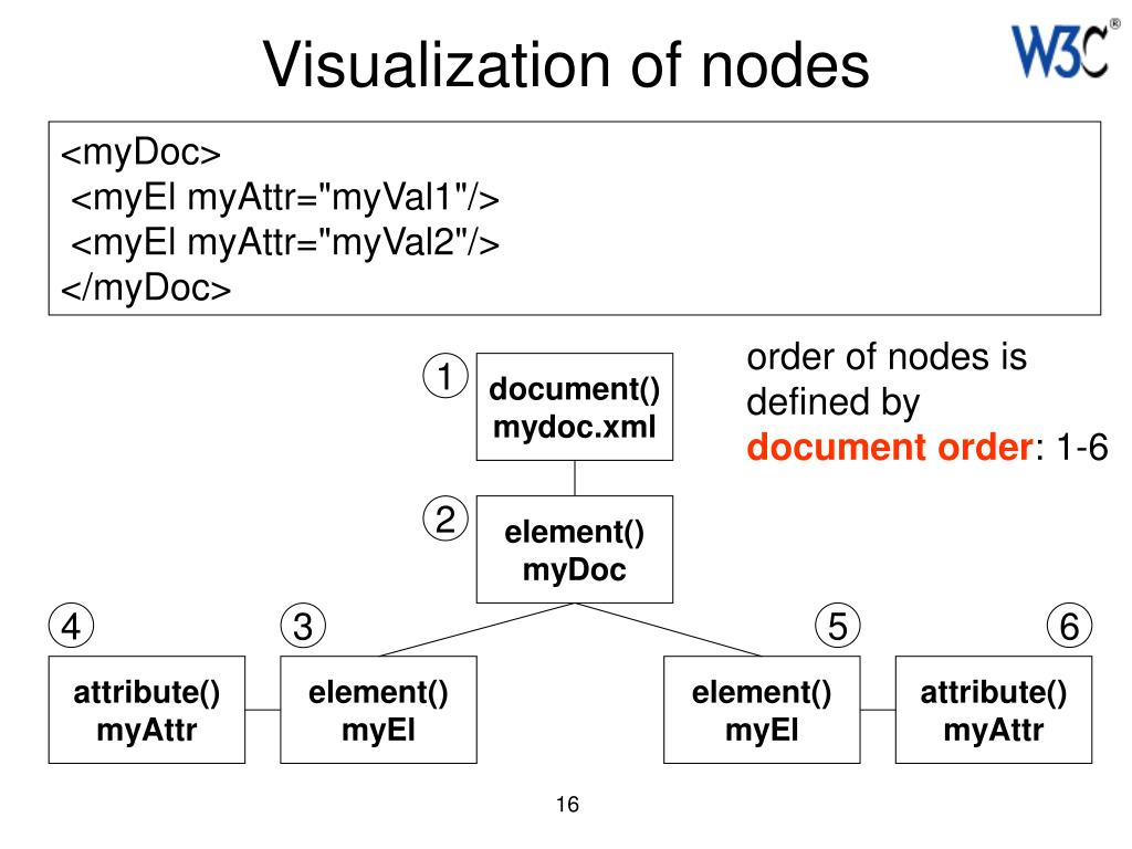 Visualization of nodes