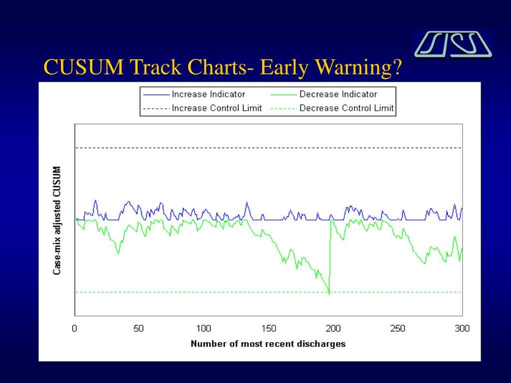 CUSUM Track Charts- Early Warning?