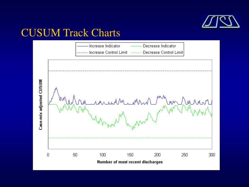 CUSUM Track Charts
