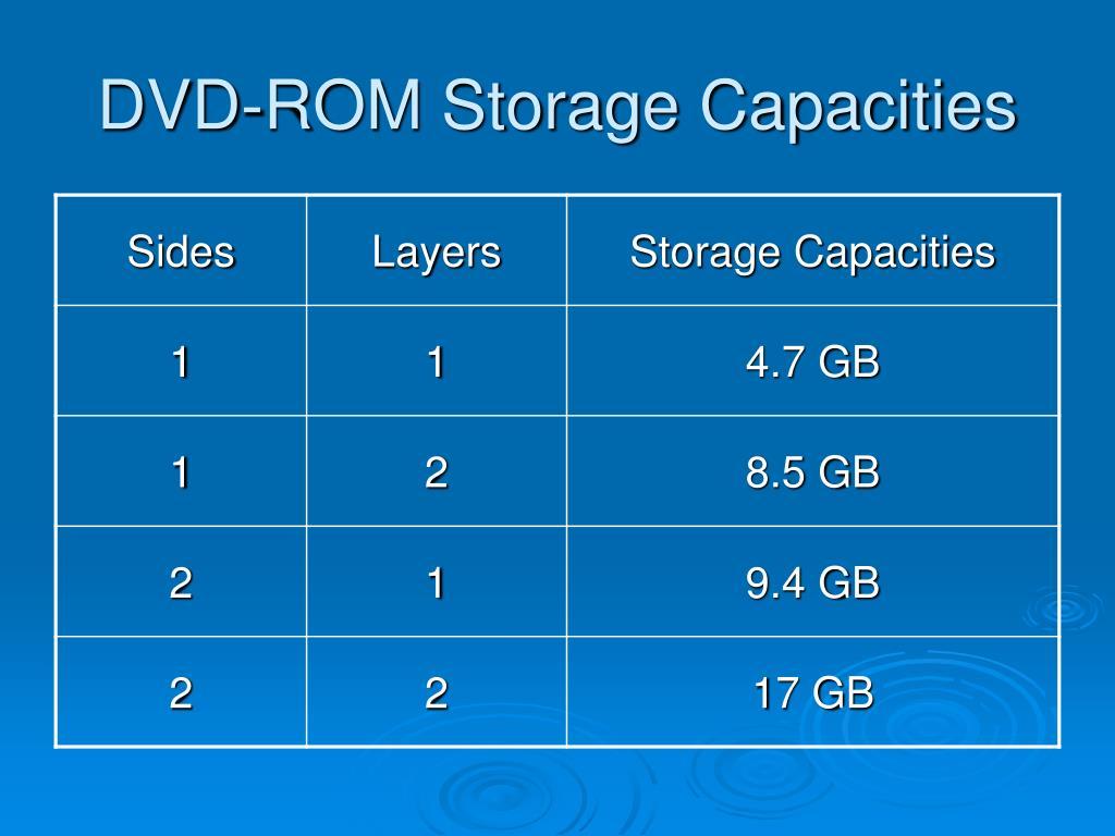 DVD-ROM Storage Capacities