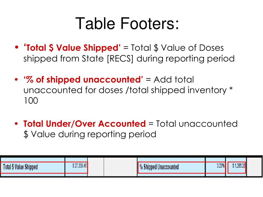 Table Footers: