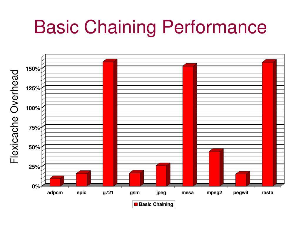 Basic Chaining Performance