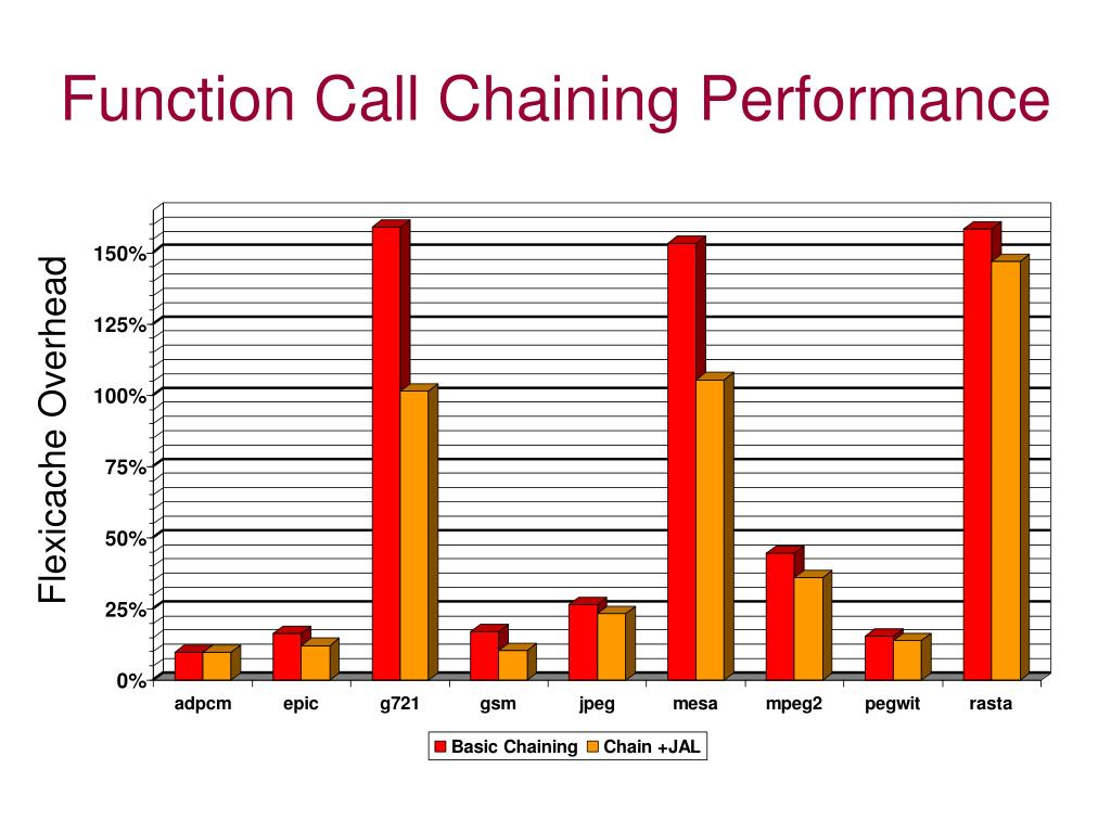 Function Call Chaining Performance
