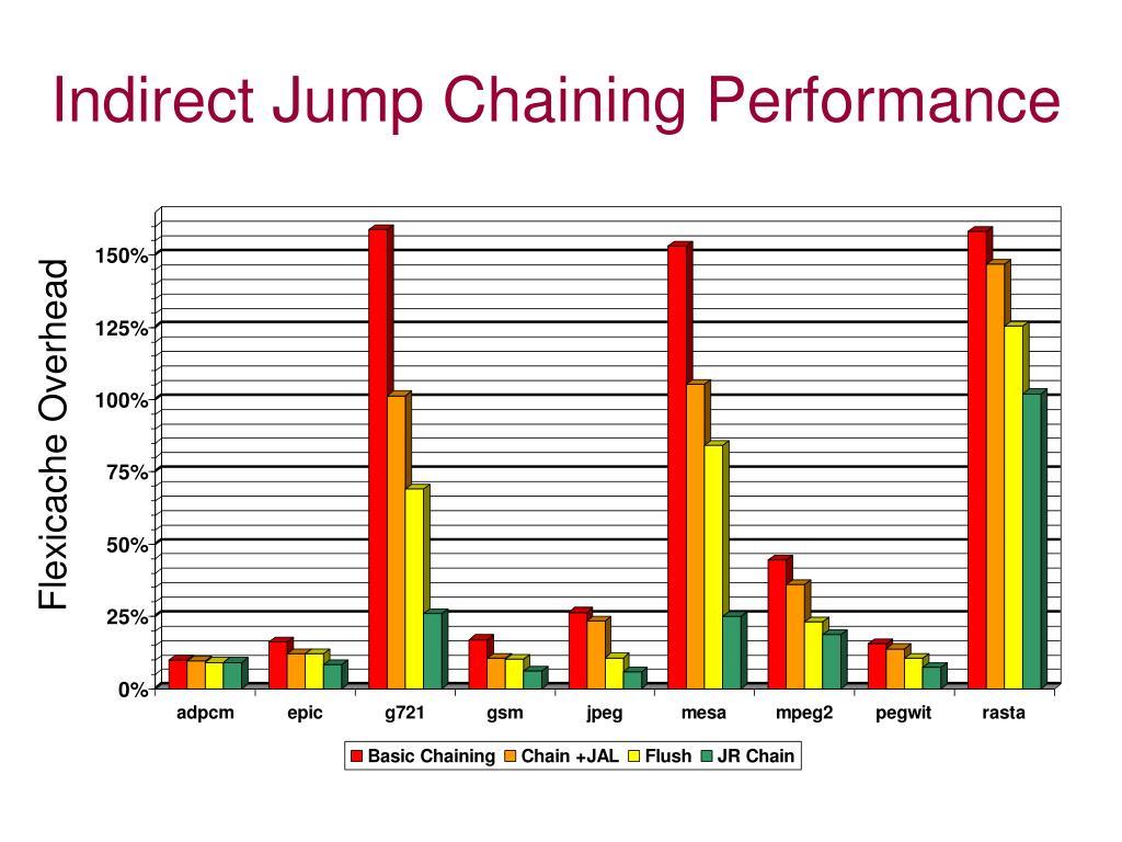 Indirect Jump Chaining Performance