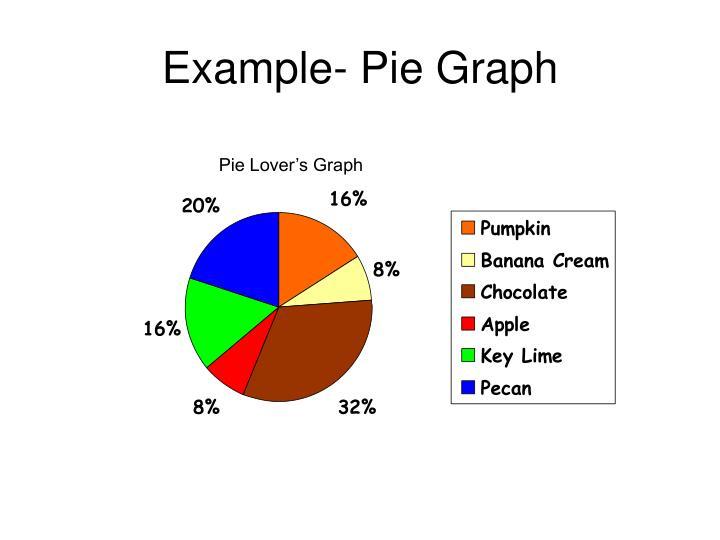 Example- Pie Graph