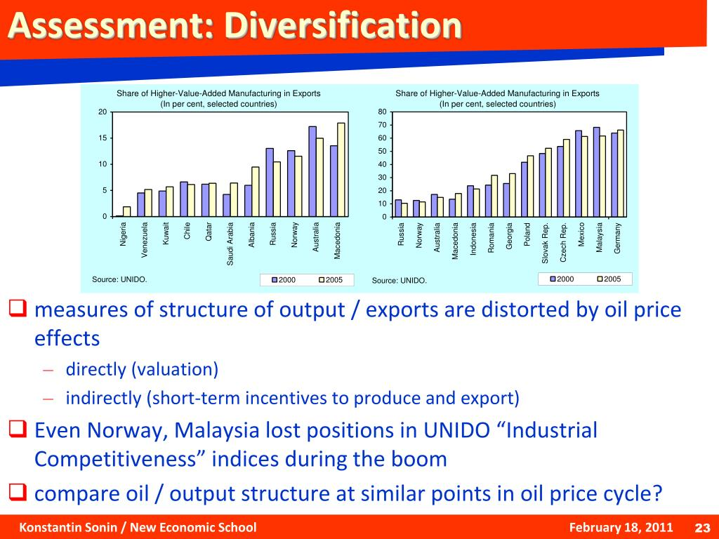 Assessment: Diversification
