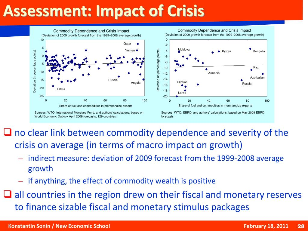 Assessment: Impact of Crisis