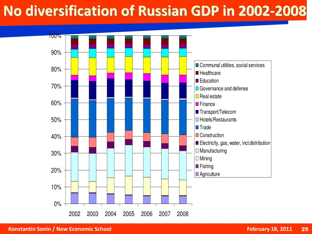 No diversification of Russian GDP in 2002-2008