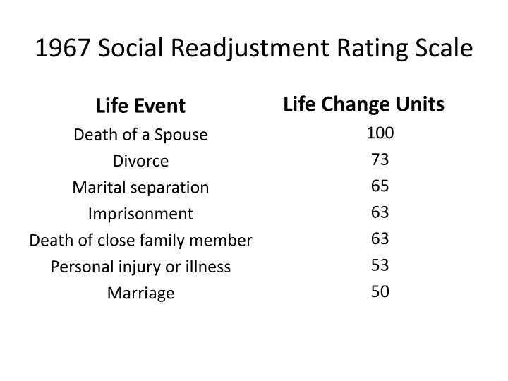 1967 social readjustment rating scale