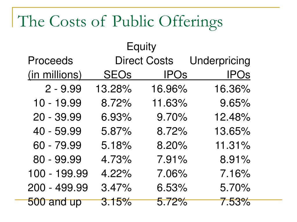 The Costs of Public Offerings