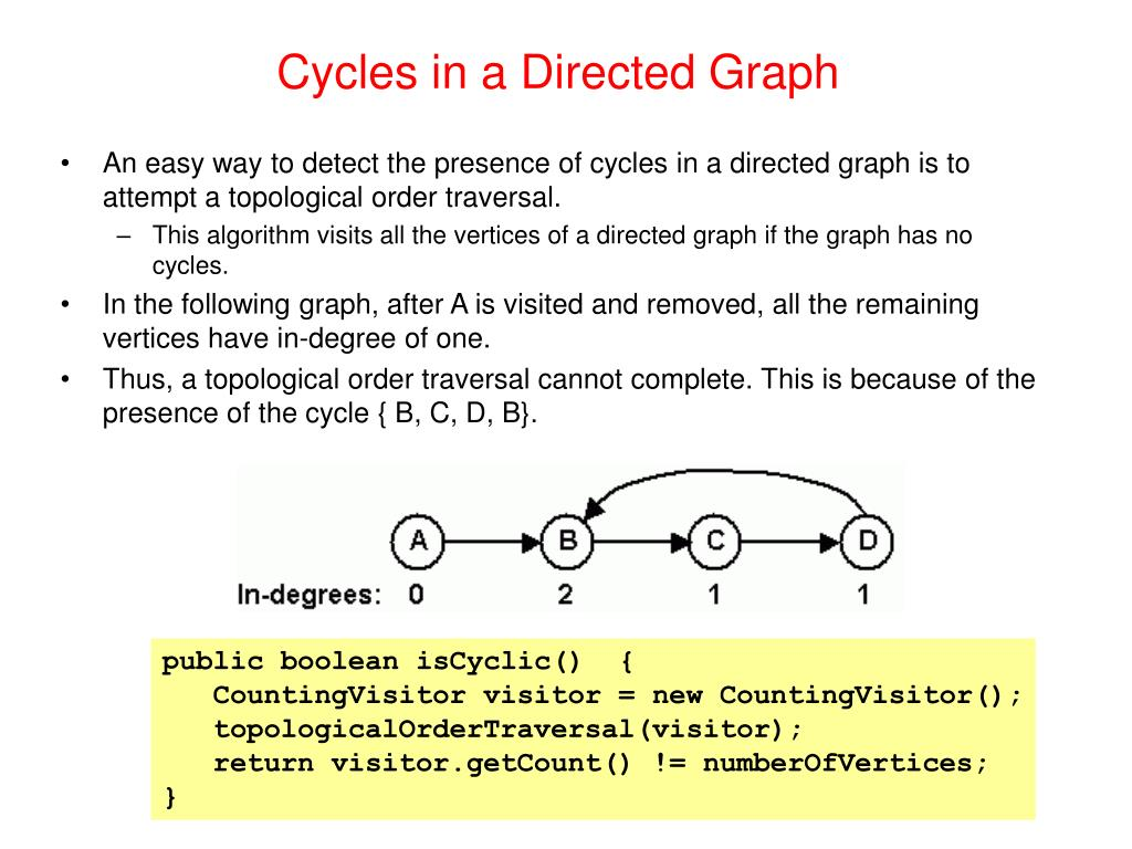 Cycles in a Directed Graph