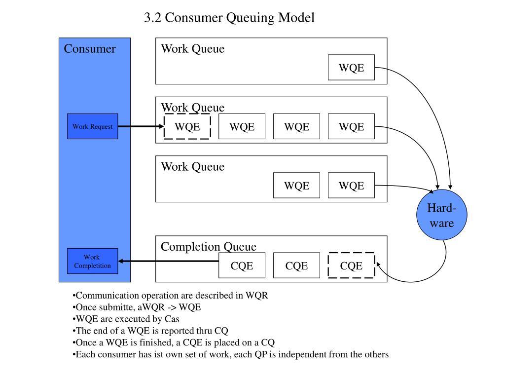 3.2 Consumer Queuing Model