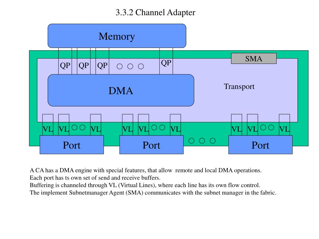 3.3.2 Channel Adapter