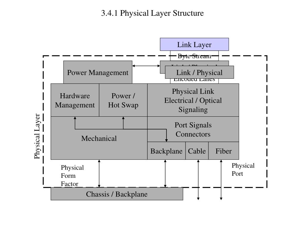 3.4.1 Physical Layer Structure