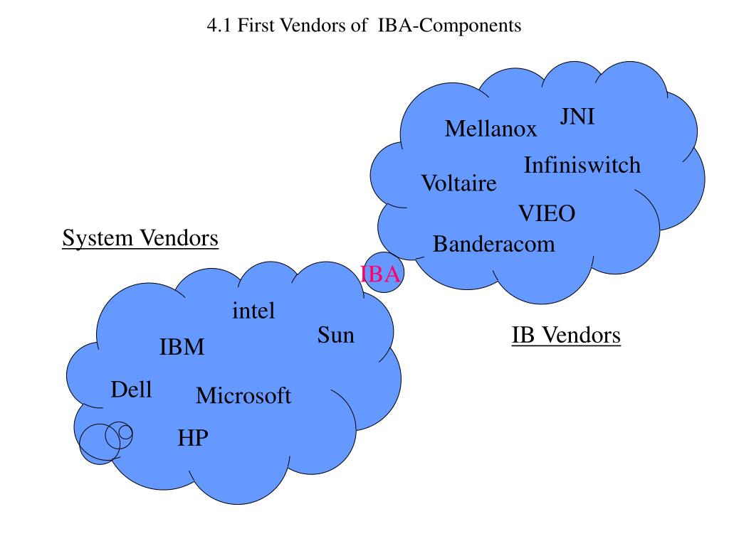 4.1 First Vendors of  IBA-Components