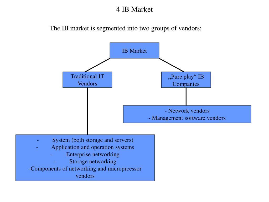 4 IB Market