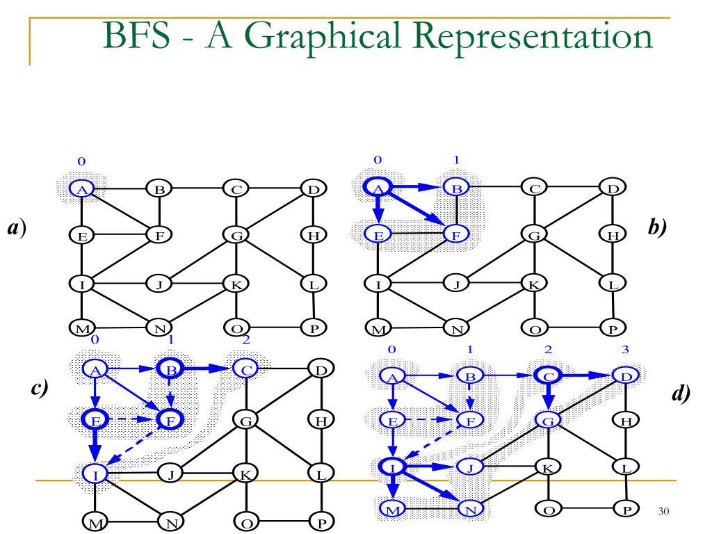 BFS - A Graphical Representation