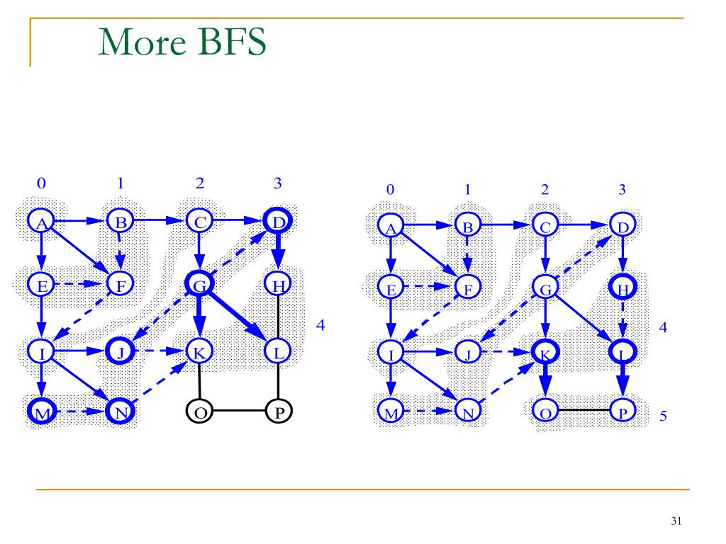 More BFS