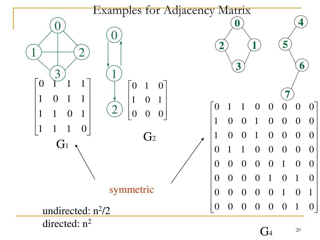 Examples for Adjacency Matrix