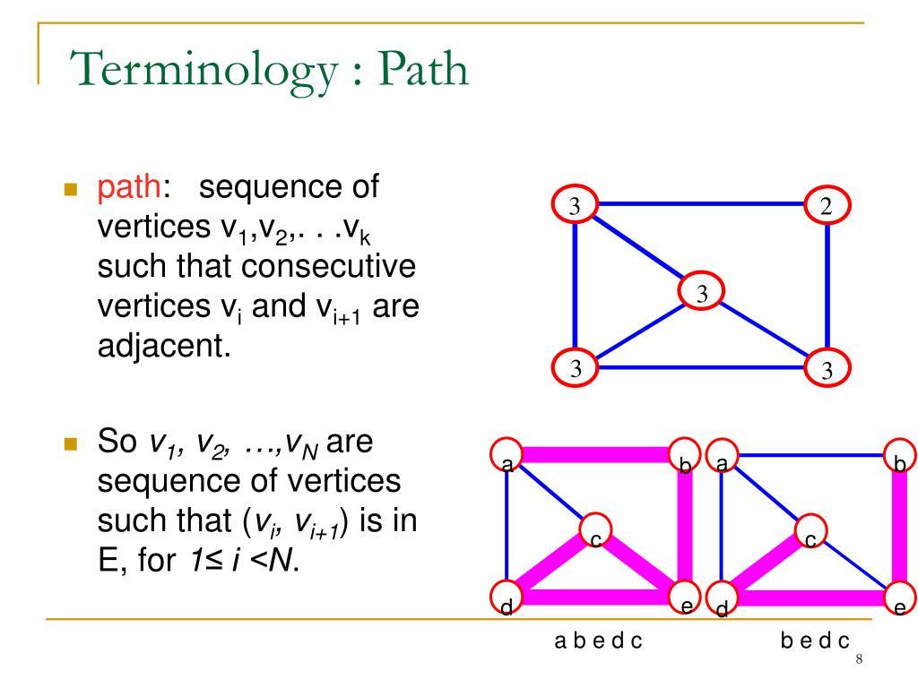 Terminology : Path