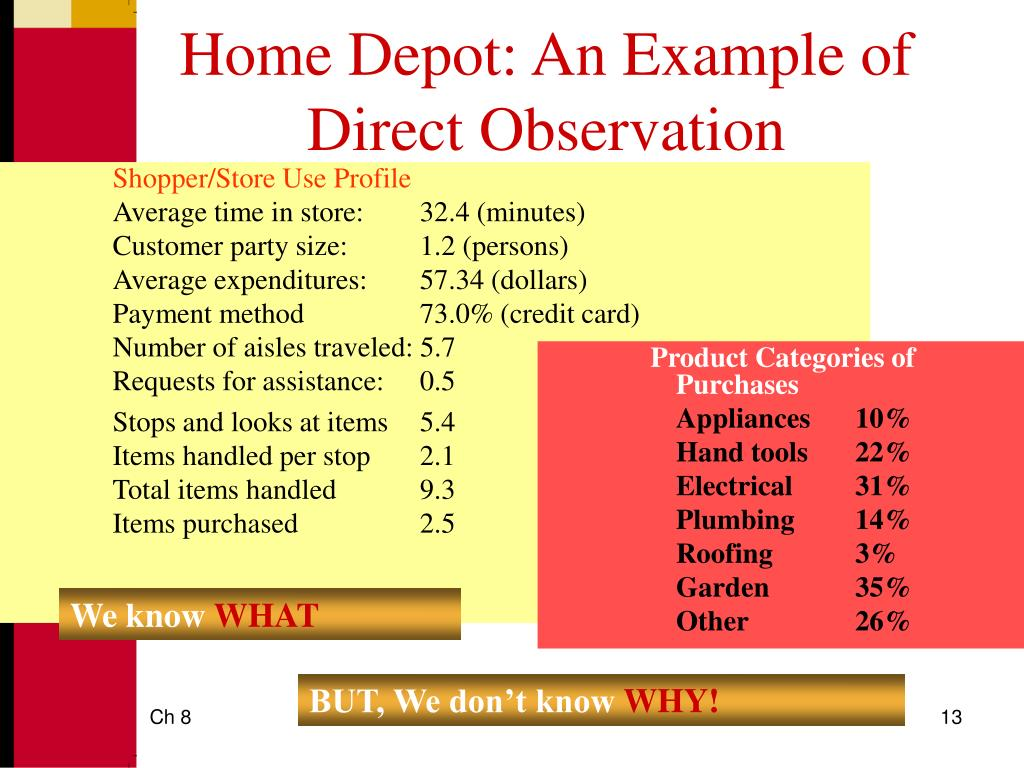 Home Depot: An Example of Direct Observation