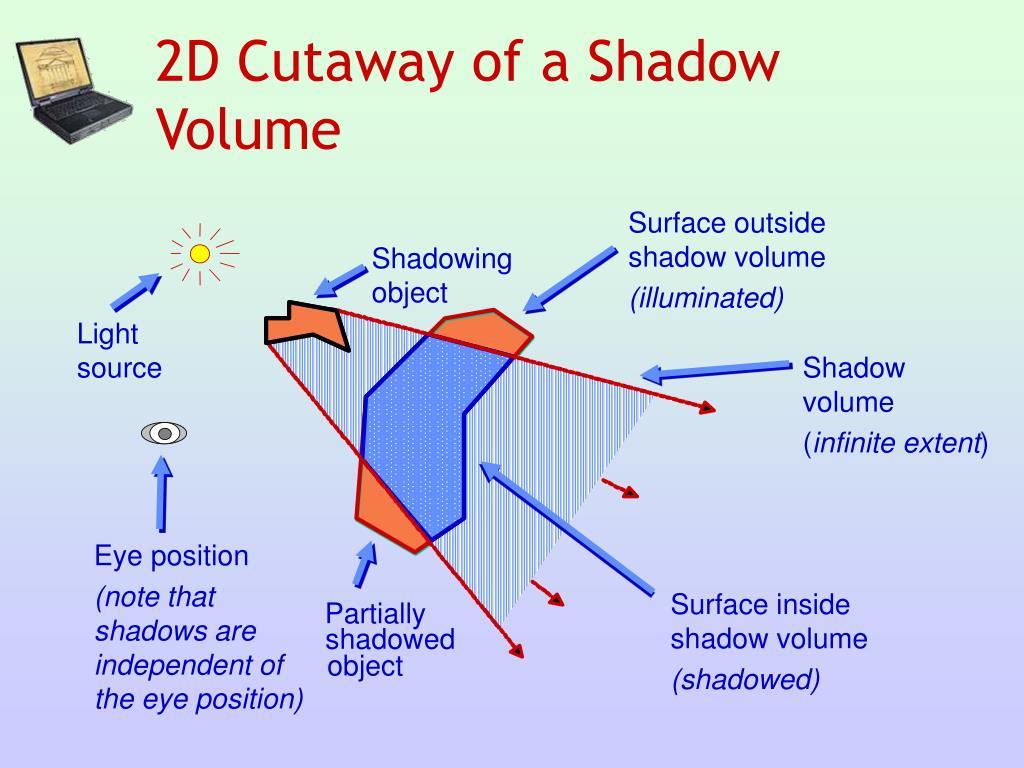 2D Cutaway of a Shadow Volume