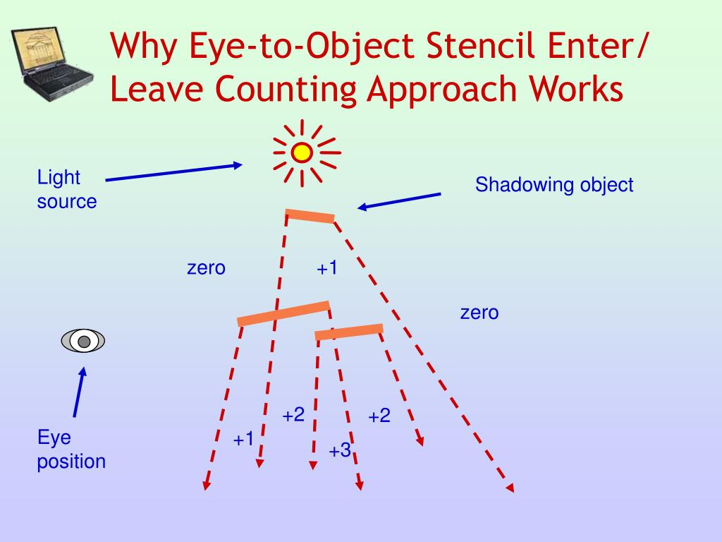 Why Eye-to-Object Stencil Enter/ Leave Counting Approach Works